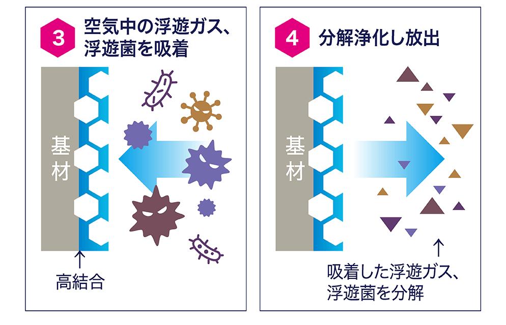 3.空気中の浮遊ガス、浮遊菌を吸着 4.分解浄化し放出