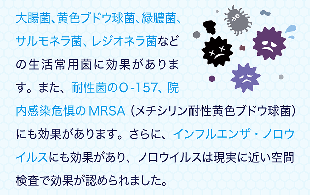 大腸菌、黄色ブドウ球菌、緑膿菌、サルモネラ菌、レジオネラ菌などの生活常用菌に効果があります。また、耐性菌のO -157、院内感染危惧のMRSA(メチシリン耐性黄色ブドウ球菌)にも効果があります。さらに、インフルエンザ・ノロウイルスにも効果があり、ノロウイルスは現実に近い空間検査で効果が認められました。